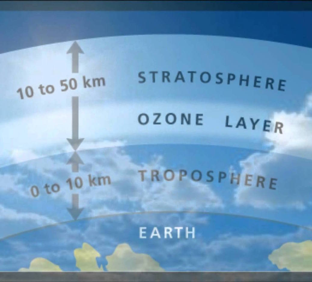 a research of the ozone layer Summer storms in the central us create the same chemical reactions damaging  ozone in the arctic, warns a harvard study calling for a closer.